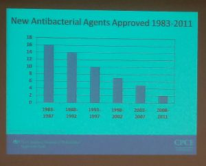 New Antibacterial Agents Approved 1983-2011